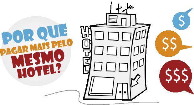 Comparador de preços de hotéis